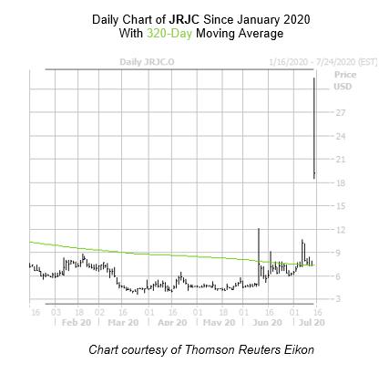 JRJC Chart 2 July 15