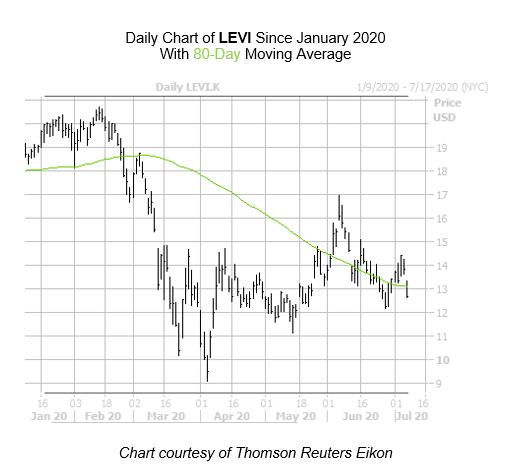 LEVI Chart July 8