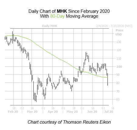 MHK Chart July 9