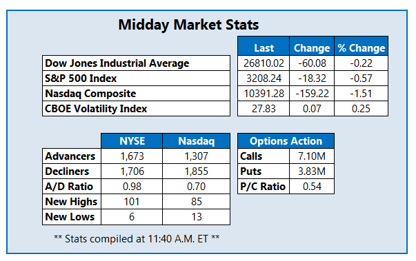 Midday Market Stats July 16