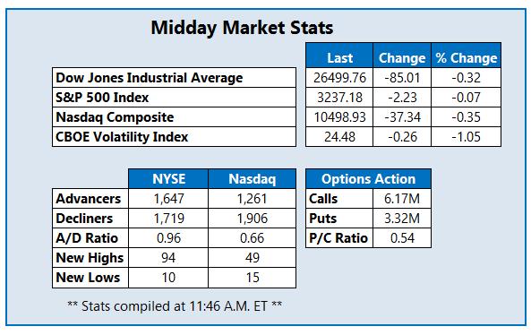 Midday Market Stats July 28
