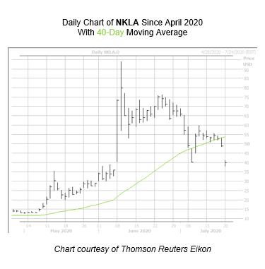 NKLA Chart 2 July 20
