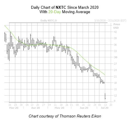 NXTC Chart July 13