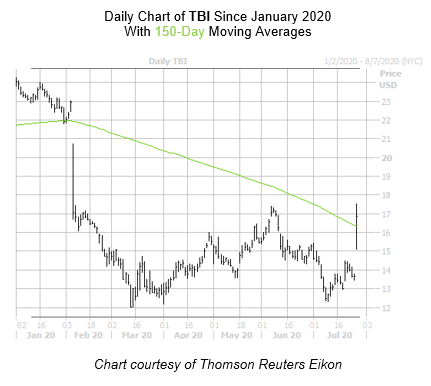 TBI Chart 2 July 28
