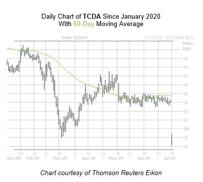 TCDA Chart July 16
