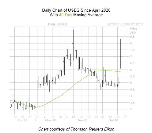 USEG Chart July 22