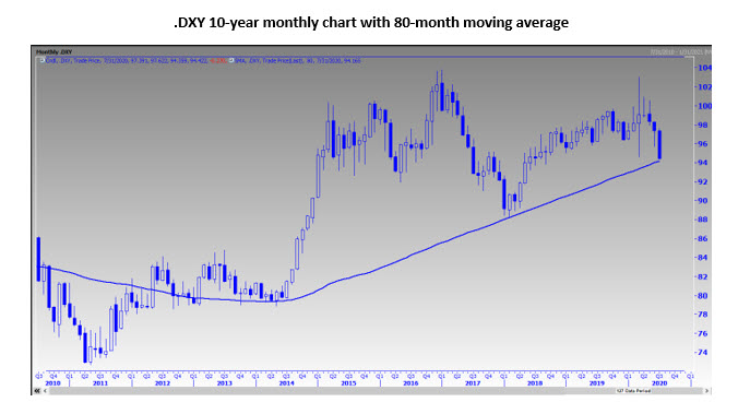 DXY Monthly