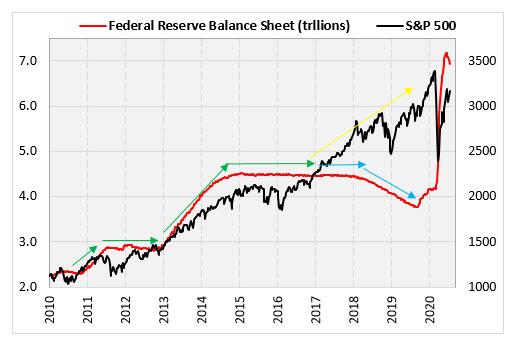 Fed Balance Sheet SPX