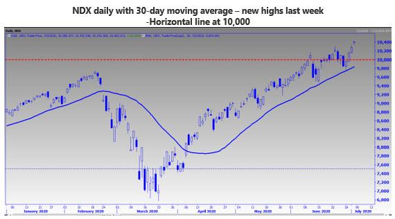 MMO Chart 2 July 5