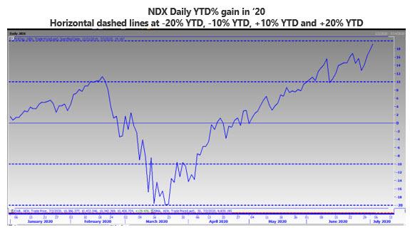 MMO Chart 3 July 5
