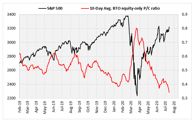 SPX pc ratio