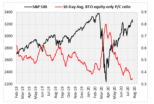 SPX put call ratio