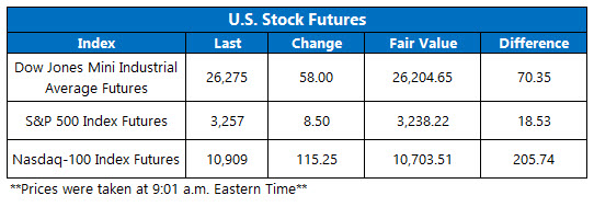 futures chaart july 31