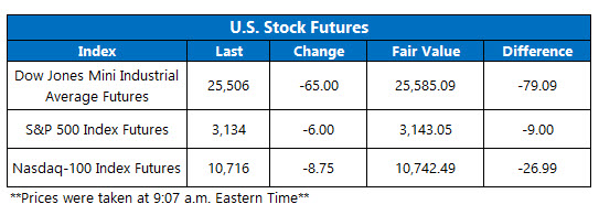 futures chart July 10 2020