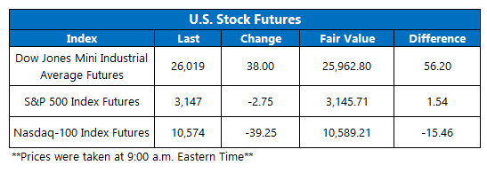 Futures Chart July 14
