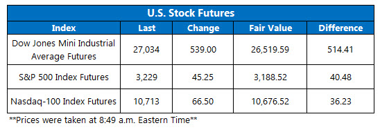 Futures Chart July 15