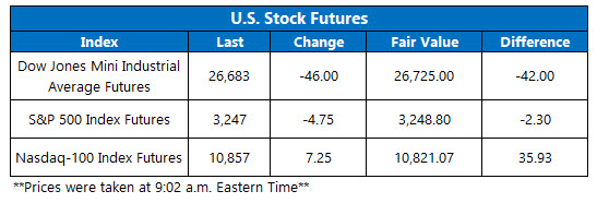 Futures Chart July 22 20