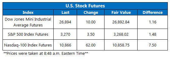 Futures Chart July 23 20