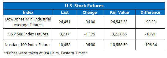 Futures Chart July 24 2020