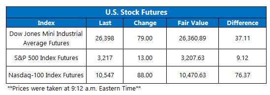Futures Chart July 27