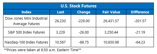 Futures Chart July 30 2020