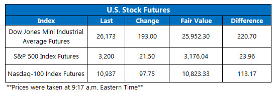 Futures July 13