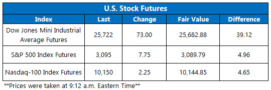 New July 1 Futures