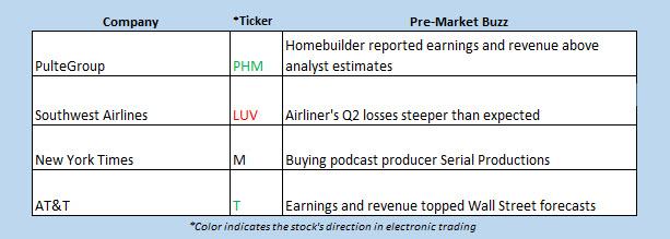OV Buzz Chart July 23