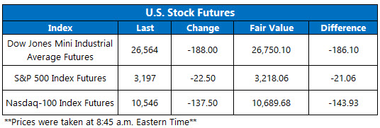 Stock Futures Chart July 16