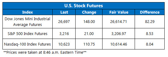 Stock Futures Chart July 17