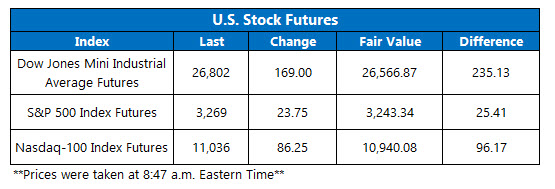 Stock Futures Chart July 21
