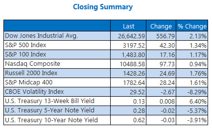 Closing Indexes July 14