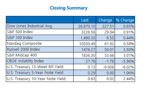 Closing Indexes Summary July 15