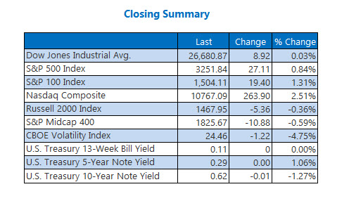Closing Indexes Summary July 20
