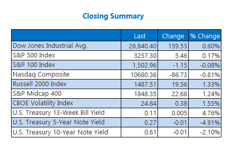Closing Indexes Summary July 21
