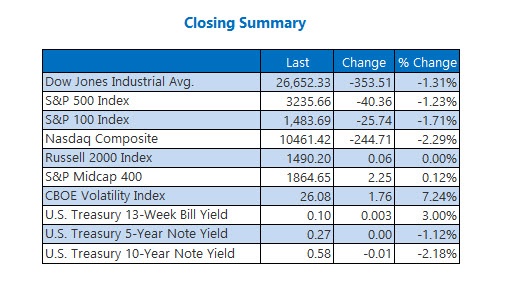 Closing Indexes Summary July 23