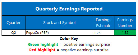 Corporate Earnings July 13