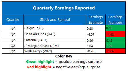 Corporate Earnings July 14