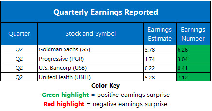 Corporate Earnings July 15