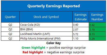 Corporate Earnings July 21