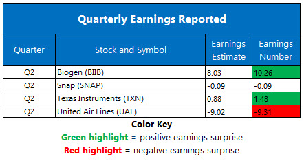 Corporate Earnings July 22