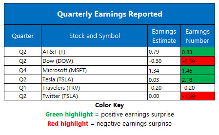 Corporate Earnings July 23