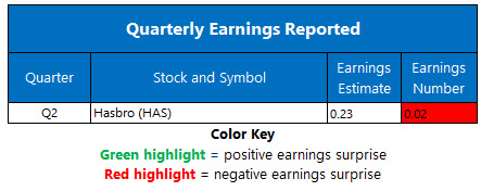 Corporate Earnings July 27