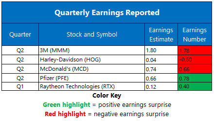 Corporate Earnings July 28