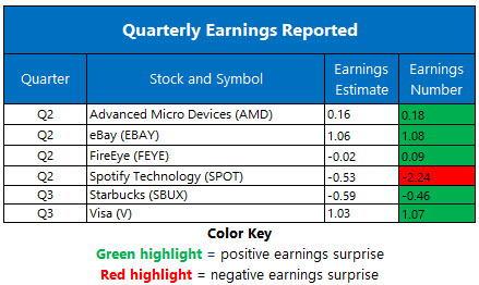 Corporate Earnings July 29
