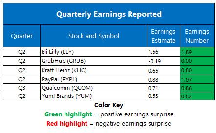 Corporate Earnings July 30