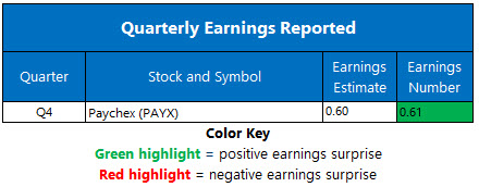 Corporate Earnings July 7