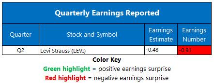 Corporate Earnings July 8