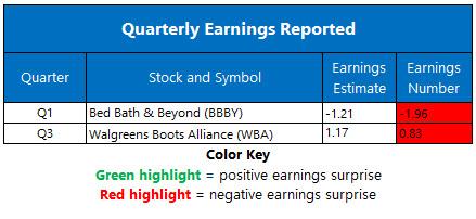 Corporate Earnings July 9