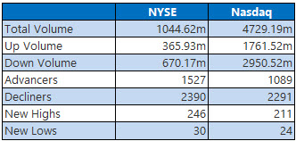NYSE and Nasdaq Stats July 13